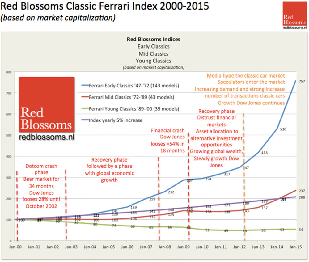 Specifics matter: Ferrari values, 2000-2015 (image courtesy www.redblossoms.nl)