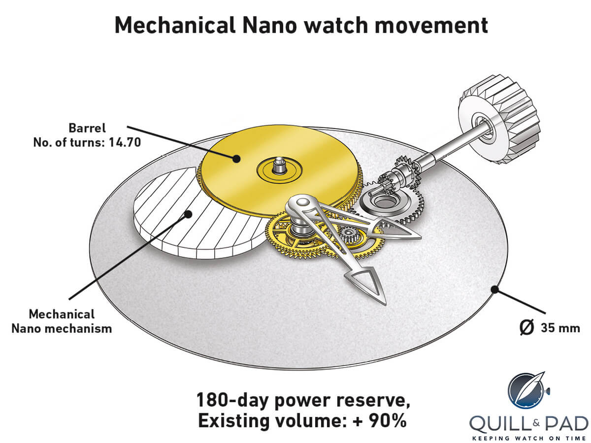 Black Box Theory The Greubel Forsey Mechanical Nano Movement Diagram Of Gear Train A Watch