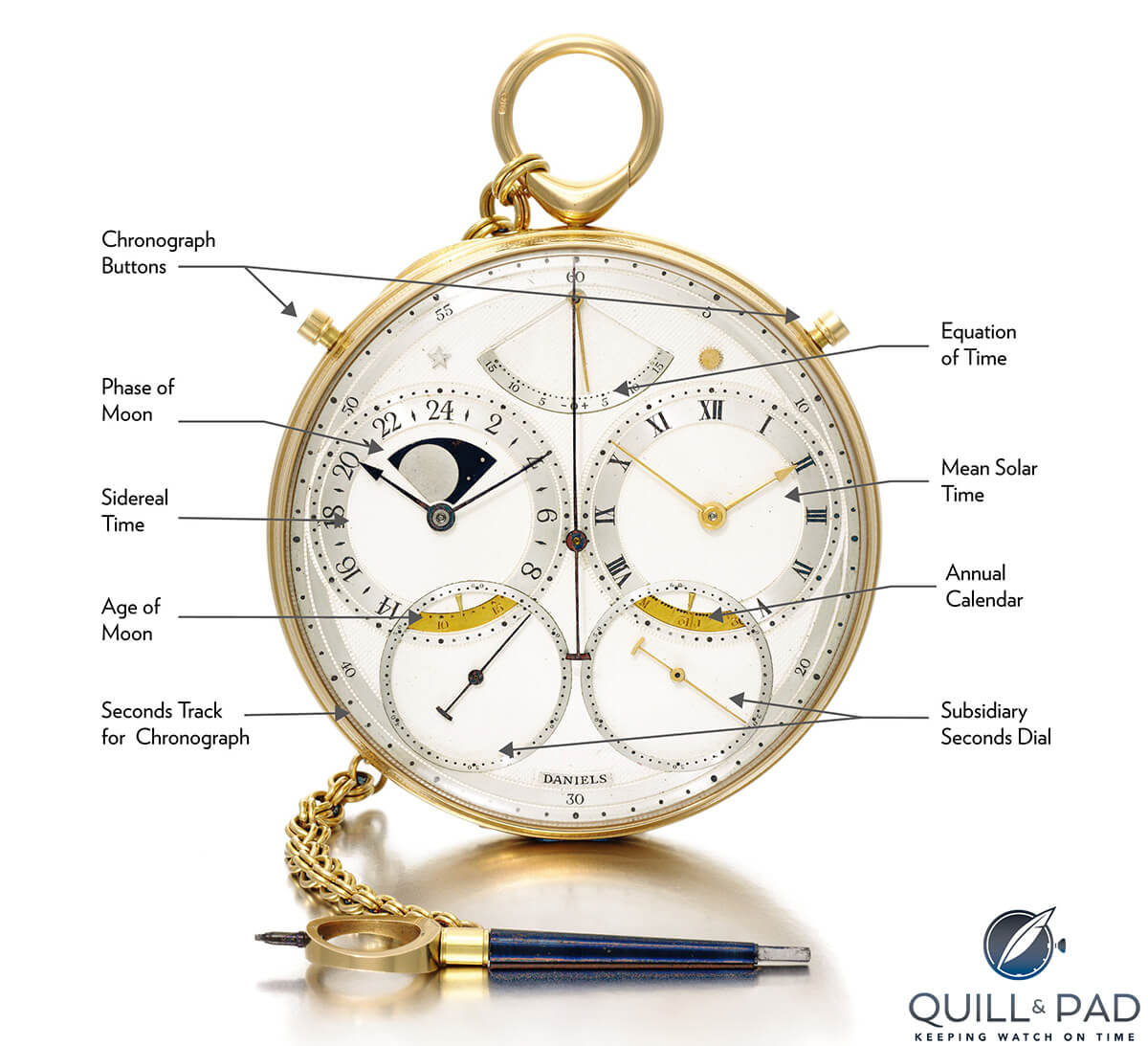 Functions and indications of the George Daniels Space Travellers' watch